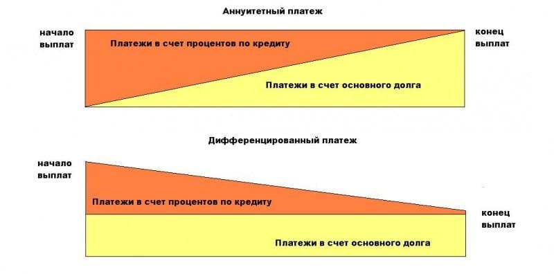 Потому, дифференцированный платеж по ипотеке в саратове города