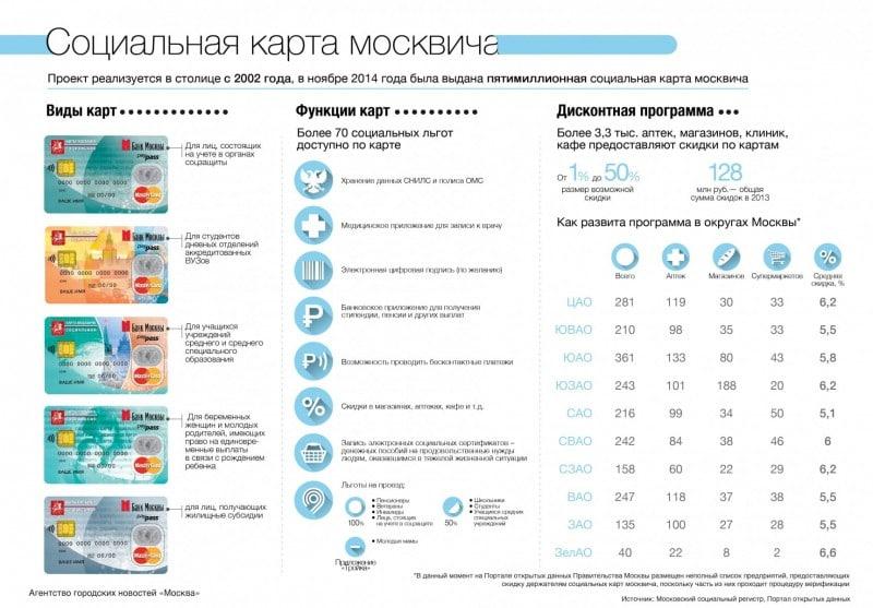 Социальная карта москвича: кому положена и как получить? 64