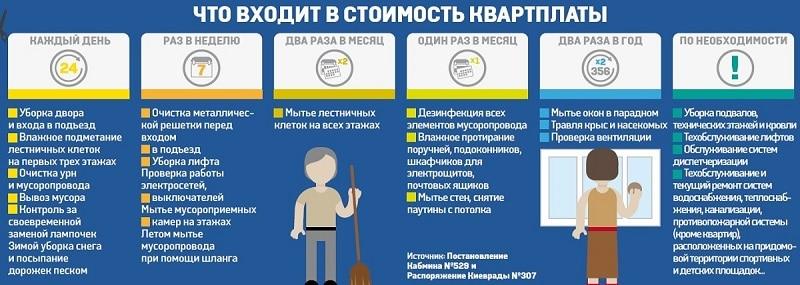требования к субсидиям по кварплате в россии если хотите