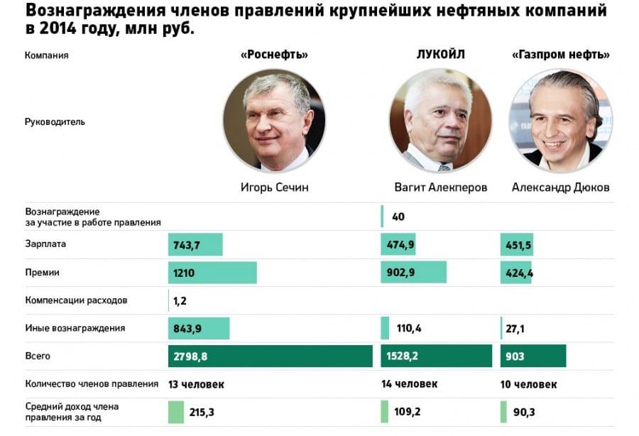 Сколько получает путин в месяц в рублях 2018