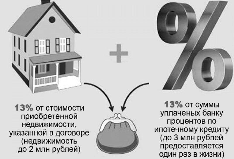возврат 13 процентов с покупки квартиры в 2017 году в ипотеку что крыша
