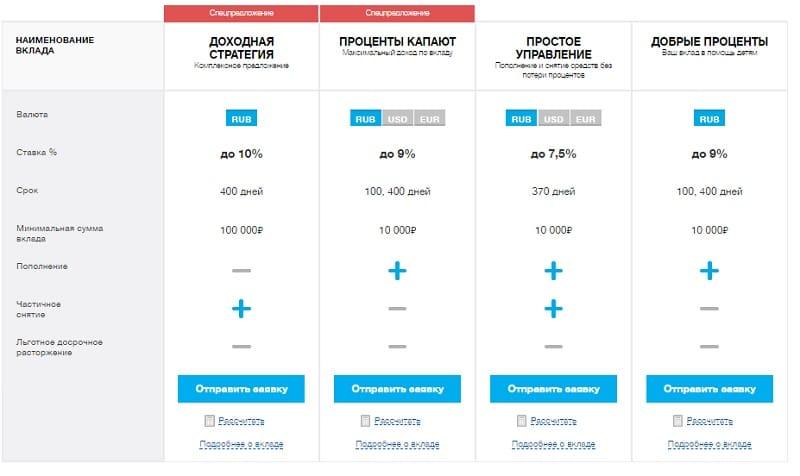 Изображение - Депозиты в локо-банке на сегодня Loko-Bank-vklady-fizicheskih-lits