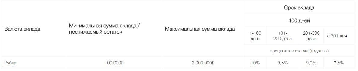 Изображение - Депозиты в локо-банке на сегодня Loko-Bank-vklady-fizicheskih-lits2-2
