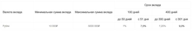 Изображение - Депозиты в локо-банке на сегодня Loko-Bank-vklady-fizicheskih-lits3-e1511692474632