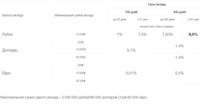 Изображение - Депозиты в локо-банке на сегодня Loko-Bank-vklady-fizicheskih-lits4-e1511692496369