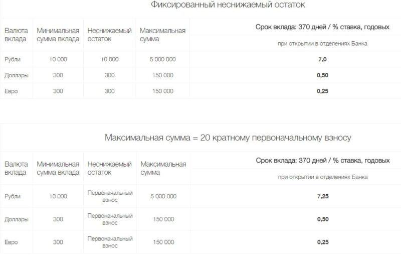 Изображение - Депозиты в локо-банке на сегодня Loko-Bank-vklady-fizicheskih-lits5-e1511692511563