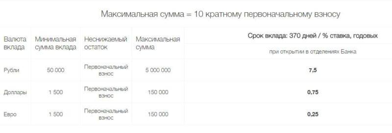 Изображение - Депозиты в локо-банке на сегодня Loko-Bank-vklady-fizicheskih-lits6-e1511692523361