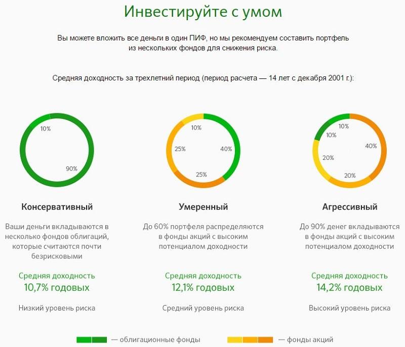 Изображение - Управление активами биотехнологии сбербанк PIF-biotehnologii-Sberbank-tsena-paya1