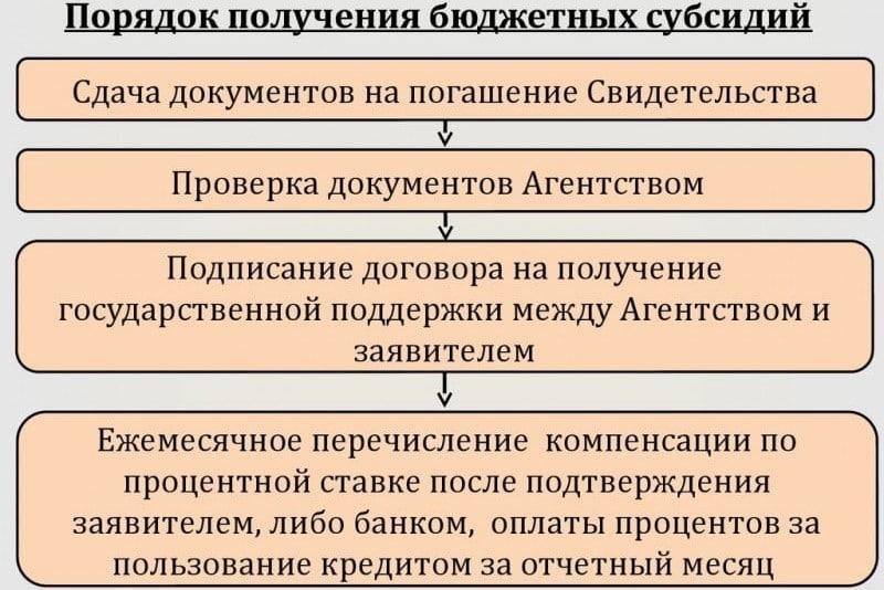 Изображение - Бюджетная субсидия - что это такое byudzhetnaya-subsidiya-chto-eto-takoe3-e1477571602634