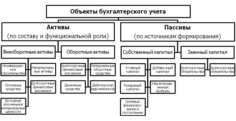 Изображение - Баланс бухгалтерского учета разделы, виды chto-takoe-balans-v-buhgalterskom-uchete2
