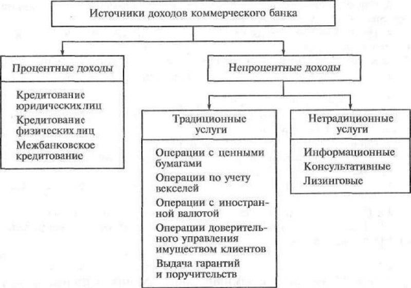 Изображение - Виды банков их функции и услуги chto-takoe-bank.4jpg-e1474298846553