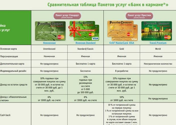 Изображение - Дебетовая карта банк в кармане русский стандарт отзывы karta-Bank-v-karmane-Russkij-Standart-usloviya.2