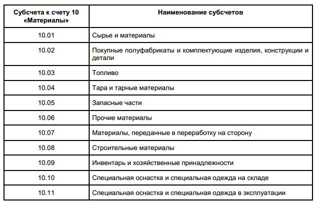 Изображение - Материалы в бухгалтерском учете что это, классификация spisanie-materialov-v-buhgalterskom-uchete1