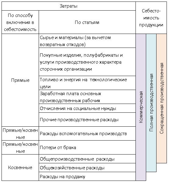 Изображение - Материальные расходы в бухгалтерском учете - это uchet-rashodov-v-buhgalterskom-uchete1